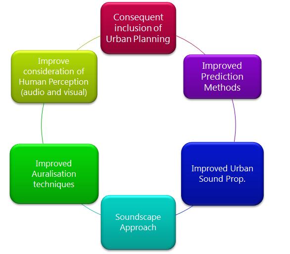 Holistic Methodology